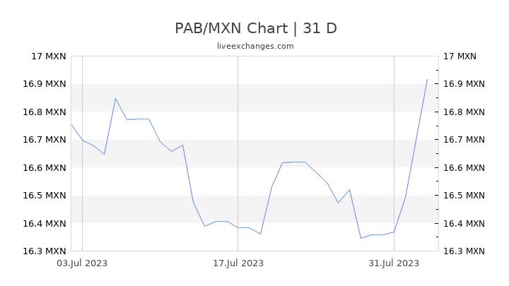 1 Pab To Mxn Exchange Rate Panamanian