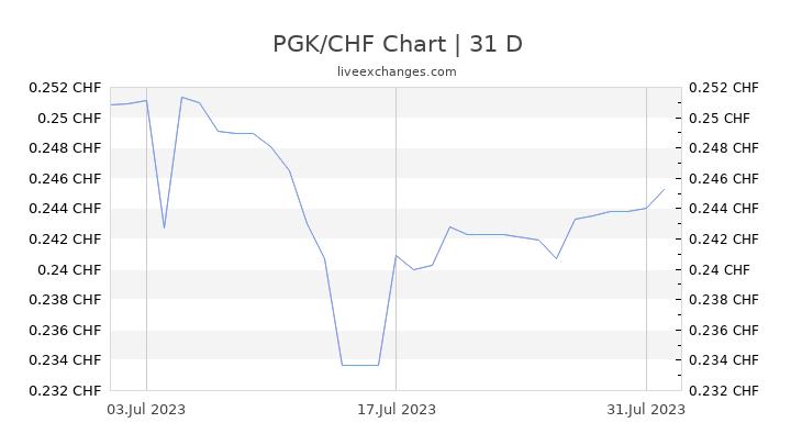 PGK/CHF Chart