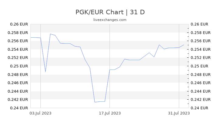 PGK/EUR Chart