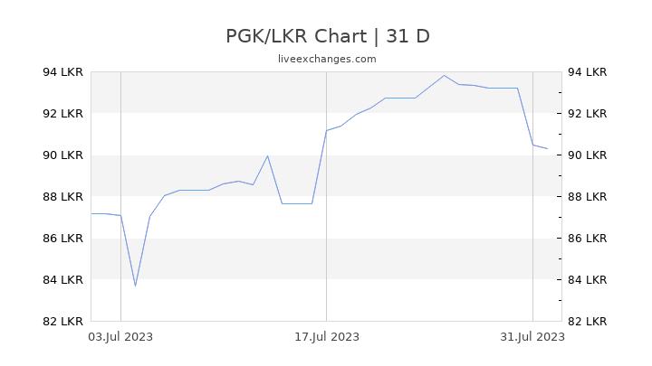 PGK/LKR Chart