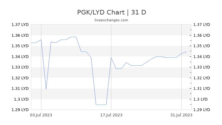 PGK/LYD Chart