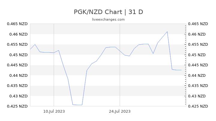 PGK/NZD Chart