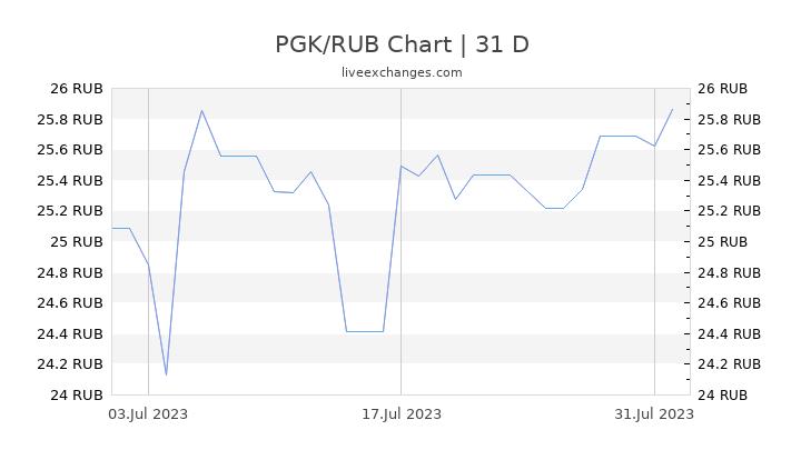 PGK/RUB Chart