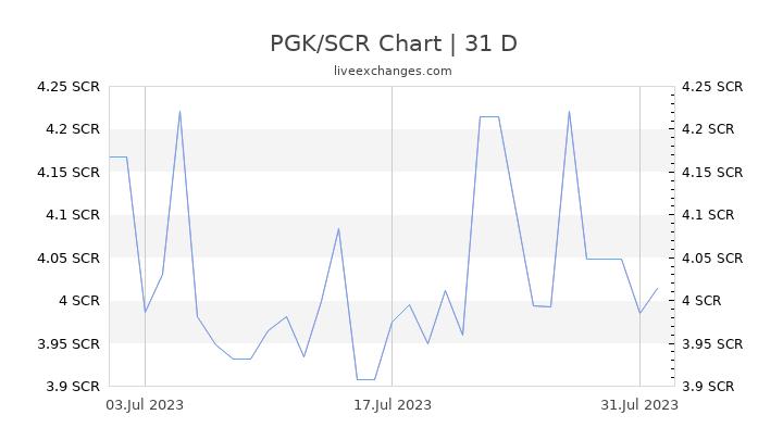PGK/SCR Chart