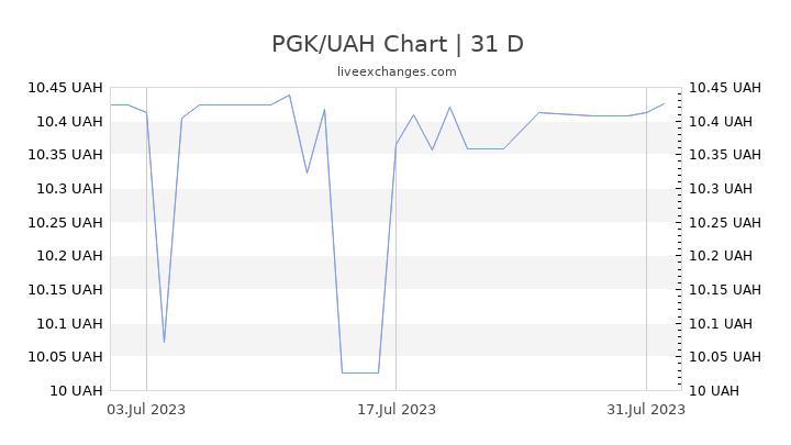 PGK/UAH Chart