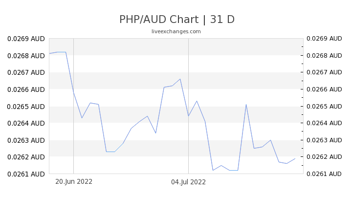 PHP/AUD Chart