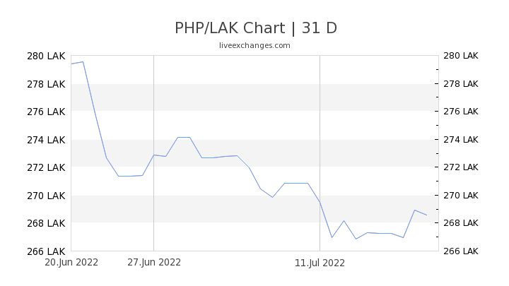 PHP/LAK Chart