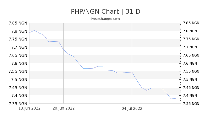 PHP/NGN Chart