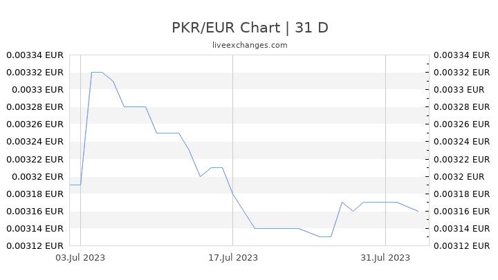 PKR/EUR Chart
