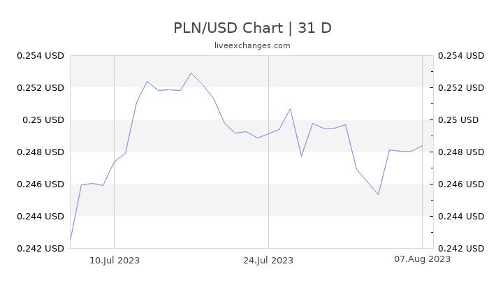 PLN/USD Chart