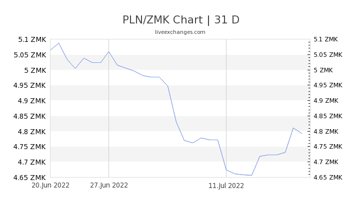 PLN/ZMK Chart