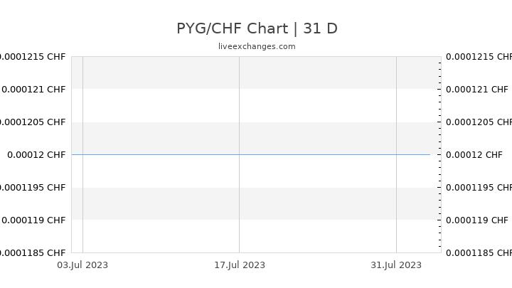 PYG/CHF Chart
