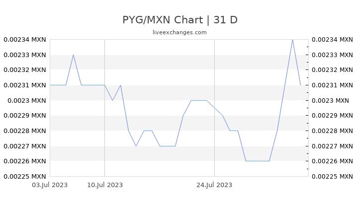 PYG/MXN Chart
