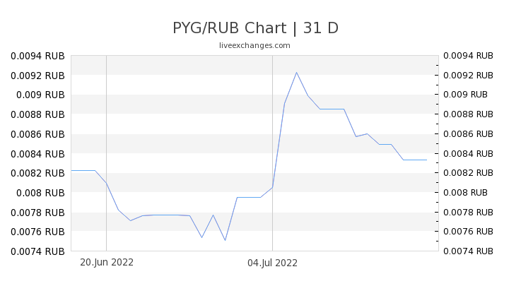 PYG/RUB Chart