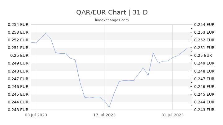 QAR/EUR Chart