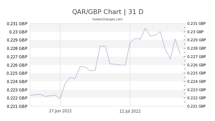 QAR/GBP Chart