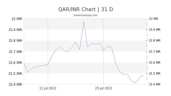 5150 Qar To Inr Exchange Rate Live