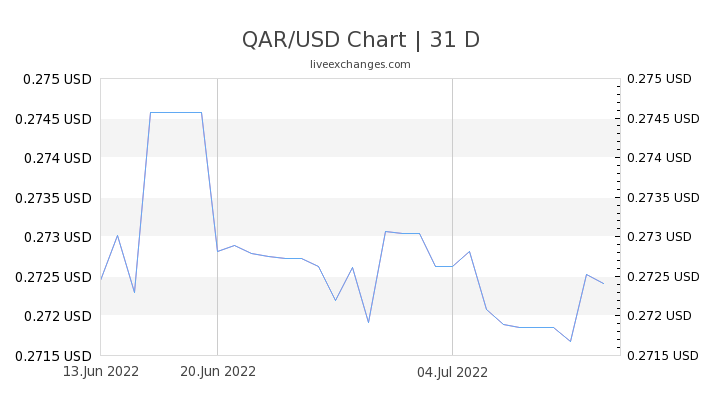 2870 Qar To Usd Exchange Rate Live 788 03 Usd Qatari Riyal To Us Dollar Converter Live Calculator