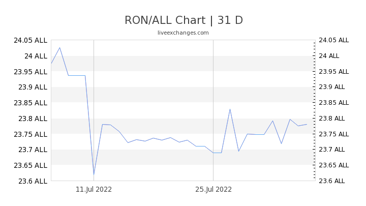 RON/ALL Chart