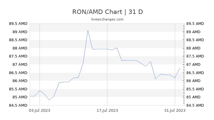RON/AMD Chart