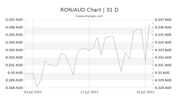 RON/AUD Chart