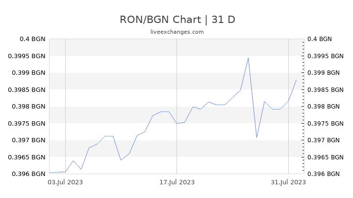 RON/BGN Chart