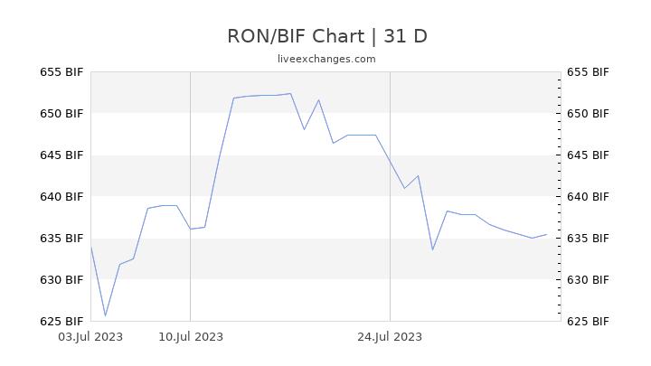 RON/BIF Chart