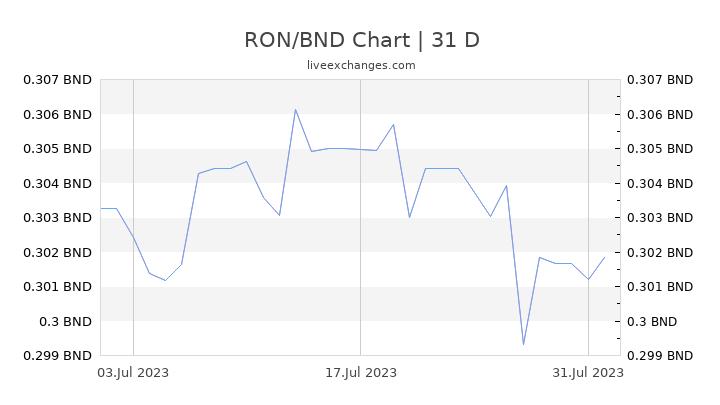 RON/BND Chart