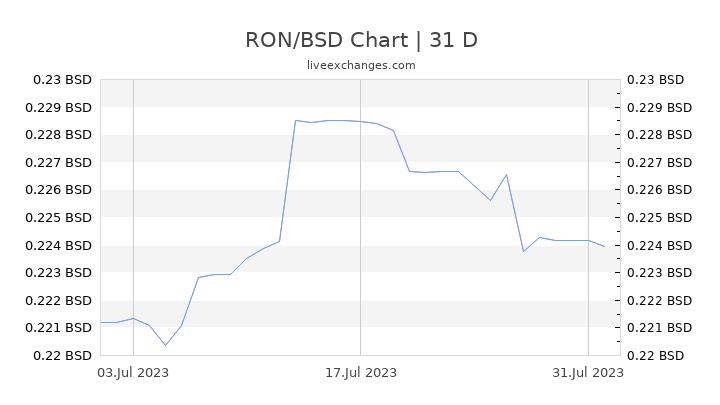 RON/BSD Chart