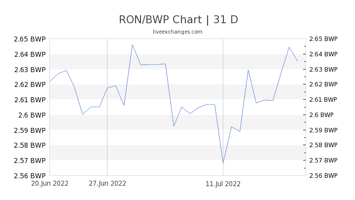 RON/BWP Chart