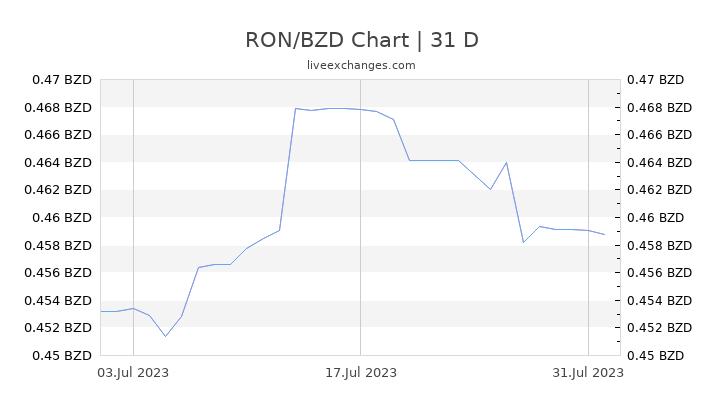 RON/BZD Chart