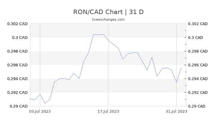 RON/CAD Chart