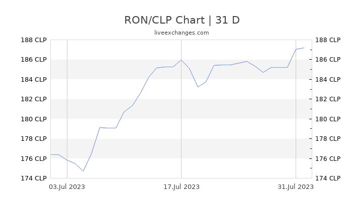 RON/CLP Chart