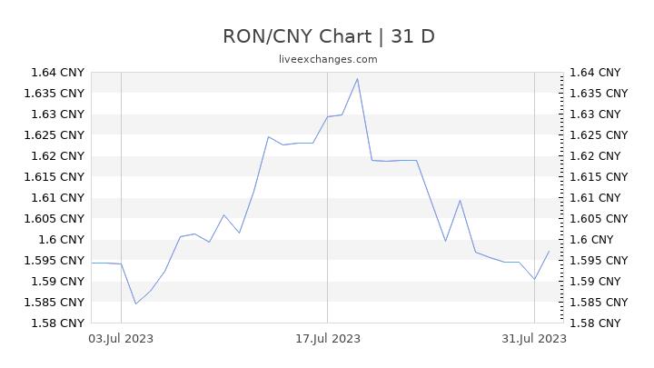 RON/CNY Chart
