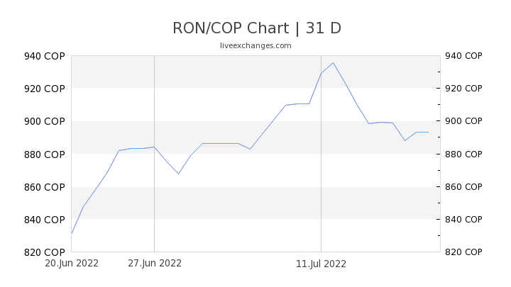 RON/COP Chart