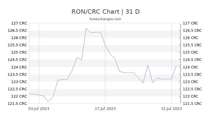 RON/CRC Chart