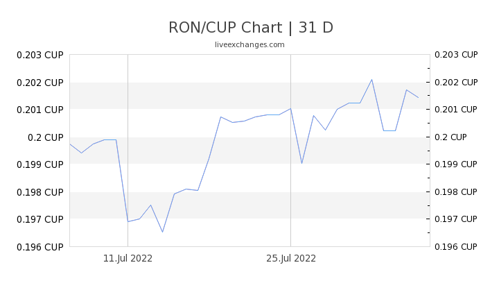 RON/CUP Chart