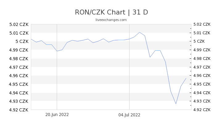 RON/CZK Chart