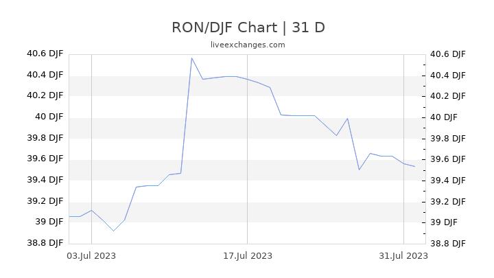 RON/DJF Chart