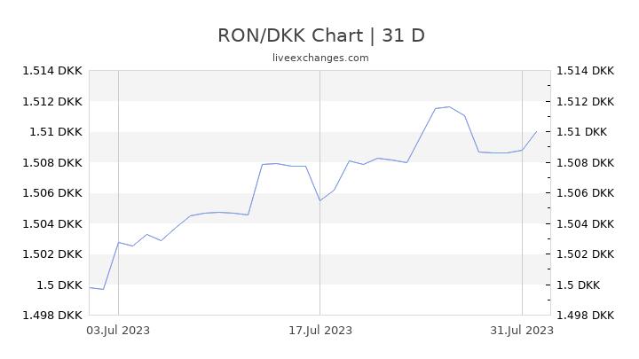RON/DKK Chart