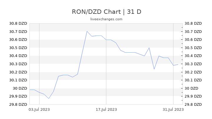 RON/DZD Chart