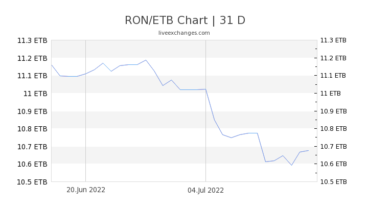 RON/ETB Chart