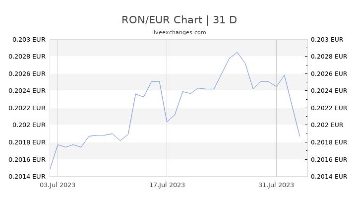 RON/EUR Chart