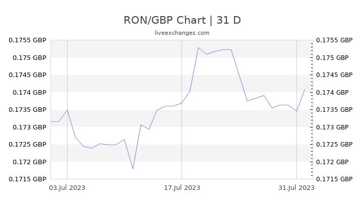 RON/GBP Chart
