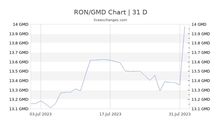 RON/GMD Chart
