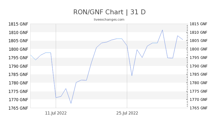 RON/GNF Chart