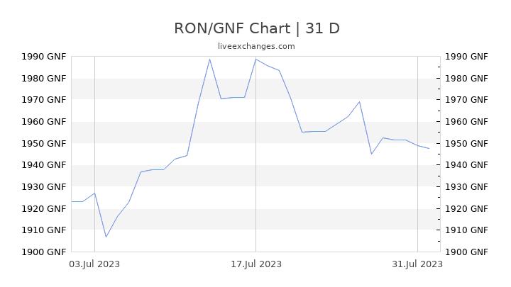 RON/GNF Chart