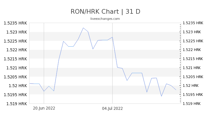 RON/HRK Chart