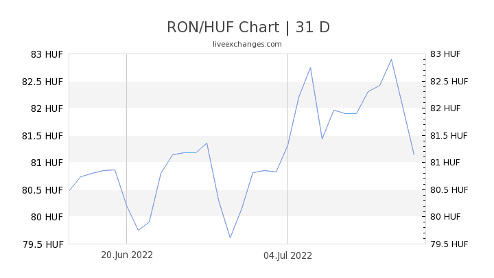 RON/HUF Chart