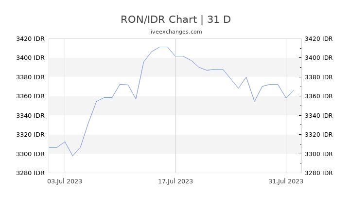 RON/IDR Chart